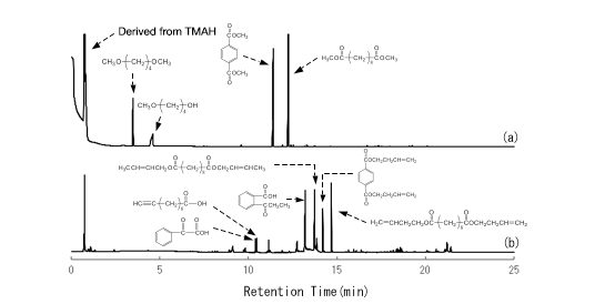 alcohol composition analysis Centrifuge at 10,000 rpm for 10 min to pellet the alcohol insoluble residue  10: 42compositional analysis of poplar wood cell wall lignin.